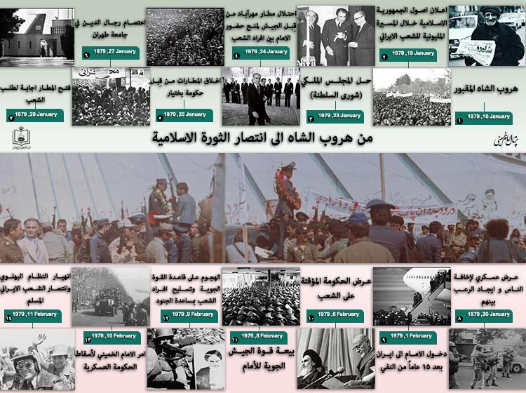 من هروب الشاه الى انتصار الثورة الاسلامية