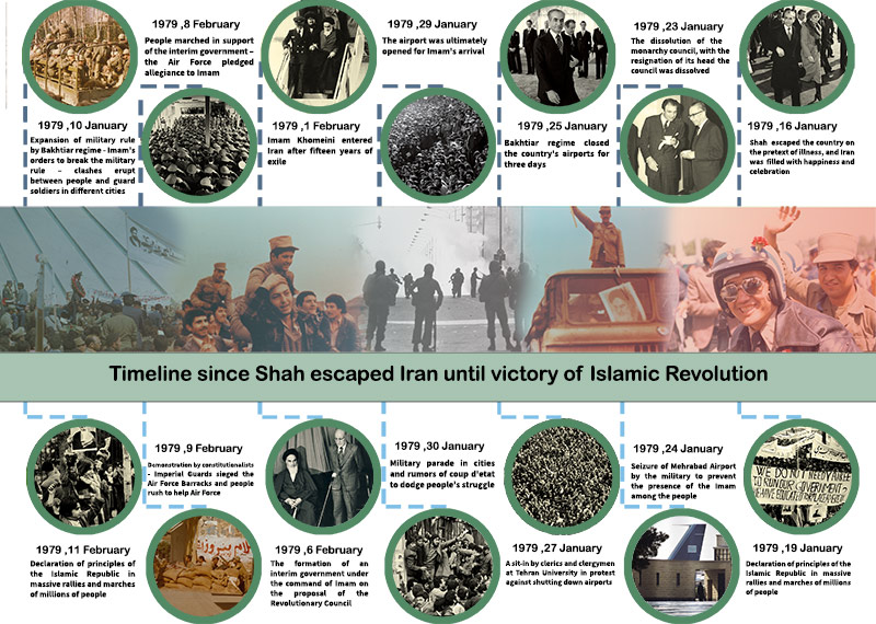 Timeline since Shah escaped Iran until victory of Islamic Revolution