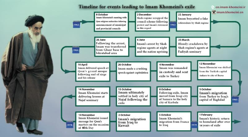 Timline for events leading to Imam Khomeini`s exile