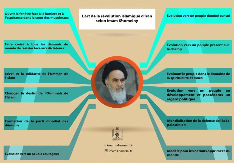 L`art de la Révolution islamique d`Iran